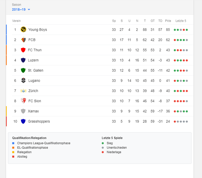Platz 3 und 4 berechtigen zur Teilnahme an der Europa-League-Qualifikation.