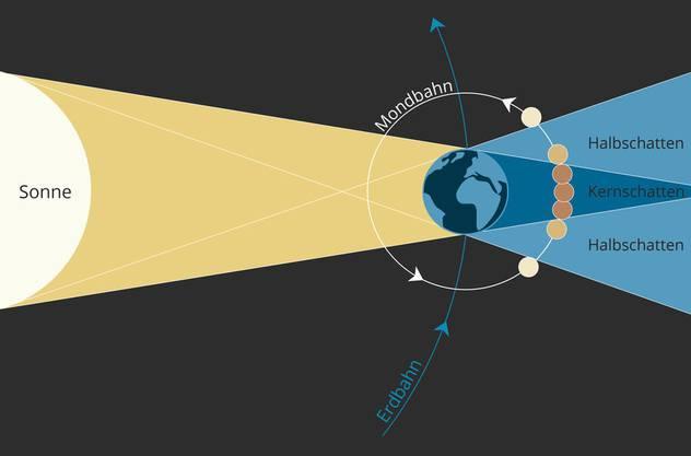 Der Kernschatten der Erde ist kegelförmig und läuft in rund 1,4 Millionen Kilometer Entfernung von der Erde in einer Spitze aus. Die durchschnittliche Distanz der Mondbahn zur Erde beträgt rund 385'000 Kilometer.  (Die Grafik ist nicht massstabgetreu.)