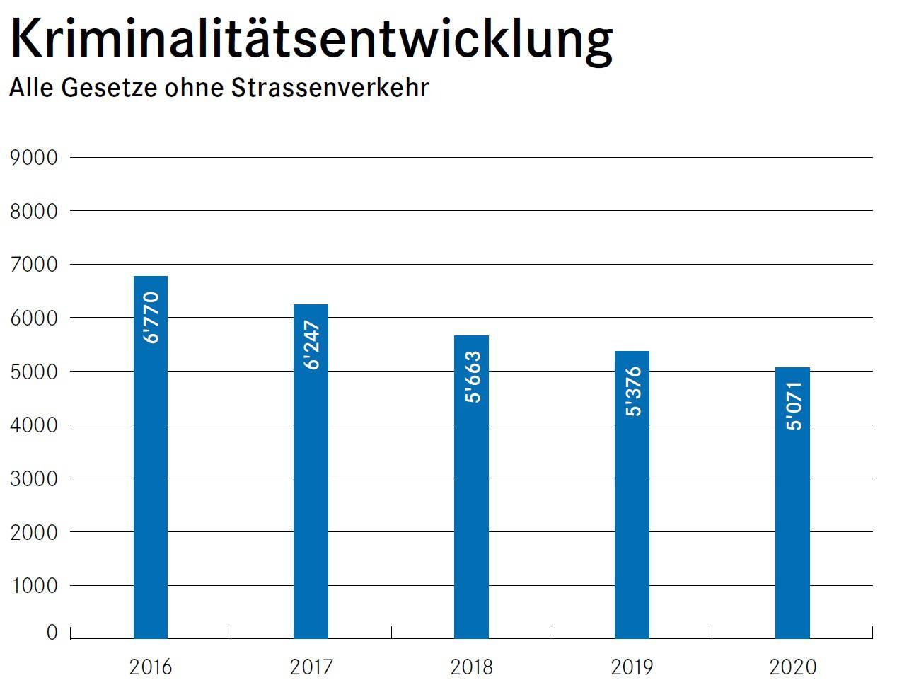 Die Gesamtzahl der erfassten Straftaten im Kanton Zug sank 2020 gegenüber dem Vorjahr um 305 Delikte.