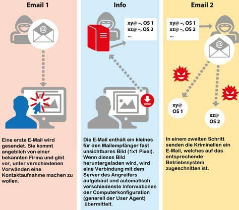 Die erste E-Mail versucht (automatisch) zu tracken, welches Mail-Programm, welchen Webbrowser und welches Betriebssystem das Opfer nutzt. Die zweite E-Mail versucht einen E-Banking-Trojaner (z.B. Retefe) zu installieren, der gezielt auf Windows- oder Mac zugeschnitten ist.