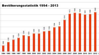 Die Bevölkerung stieg zwischen 1994 und 2013 von 1099 auf 1665 Personen an.