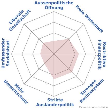 Der politische Spider von Roland Frauchiger
