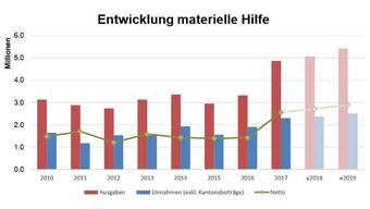 In dieser Grafik werden die Kosten der materiellen Hilfe dargestellt, sowie die Erträge von Rückerstattungen und deren Entwicklung seit 2010. Aus Transparenzgründen sind die Kantonsbeiträge bei den Erträgen nicht eingerechnet. Die Zahlen aus dem Jahr 2018 sind Hochrechnungen.