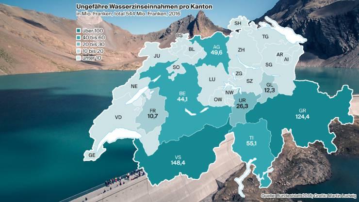 Heute spülen die Wasserzinsen den Standortkantonen und -gemeinden der Wasserkraftwerke jährlich rund 550 Millionen Franken in die Kassen.