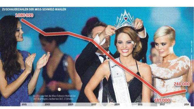 War es die letzte TV-Show? Laetitia Guarino bei der Krönung zur Miss Schweiz am vorletzten Samstag. Foto: Keystone