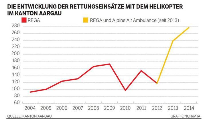 Die Entwicklung der Rettungseinsätze mit dem Helikopter im Kanton Aargau.