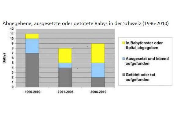 Statistik: Abgegebene, ausgesetzte oder getötete Babys in der Schweiz (1996-2010)