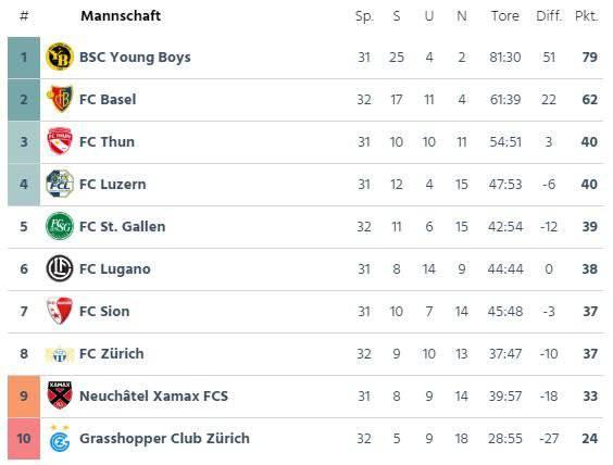 Nach dem Sieg gegen GC bewegt sich der FCSG wieder im Mittelfeld der Super-League-Tabelle. (Screenshot: FM1Today)