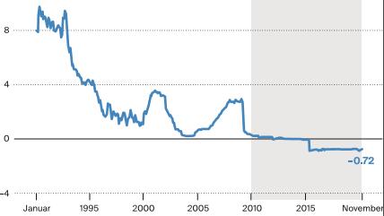 Die Veränderung des Libor-Zins von Januar 1990 bis November 2019.