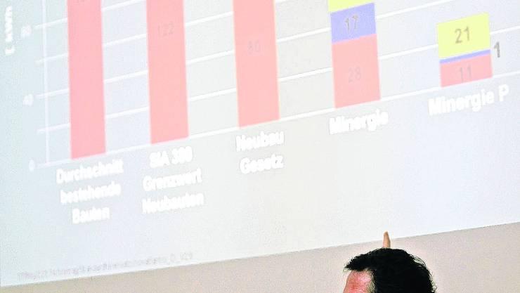 Warnfinger: Referent Roland Stulz (Geschäftsführer Novatlantis) wies auf die Folgekosten der Erderwärmung hin. fg