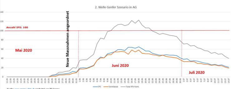 Würde eine zweite Welle im Aargau so wie die erste im Kanton Genf ausfallen, würde die Zahl der Intensivpflegeplätze Mitte Juni nicht mehr ausreichen.