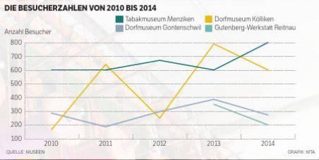 Die Besucherzahlen von 2010 bis 2014