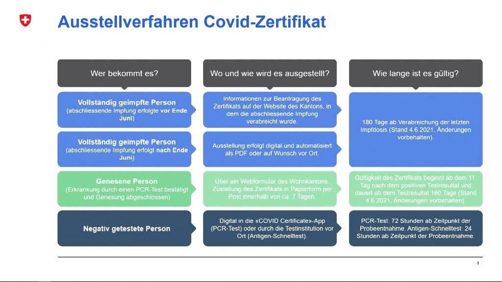 Covid-Zertifikat: Wer bekommt es und wie lange ist es gültig?