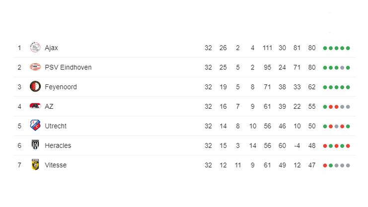 Tabelle, Eredivisie (Stand 03.05.2019)