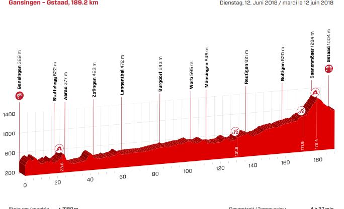 Tour de Suisse Höhenprofil 4. Etappe