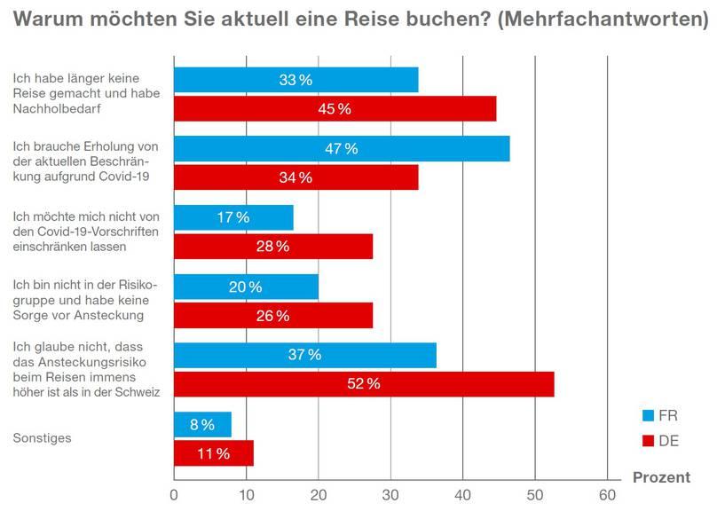 Schweizerinnen und Schweizer plagt das Fernweh.