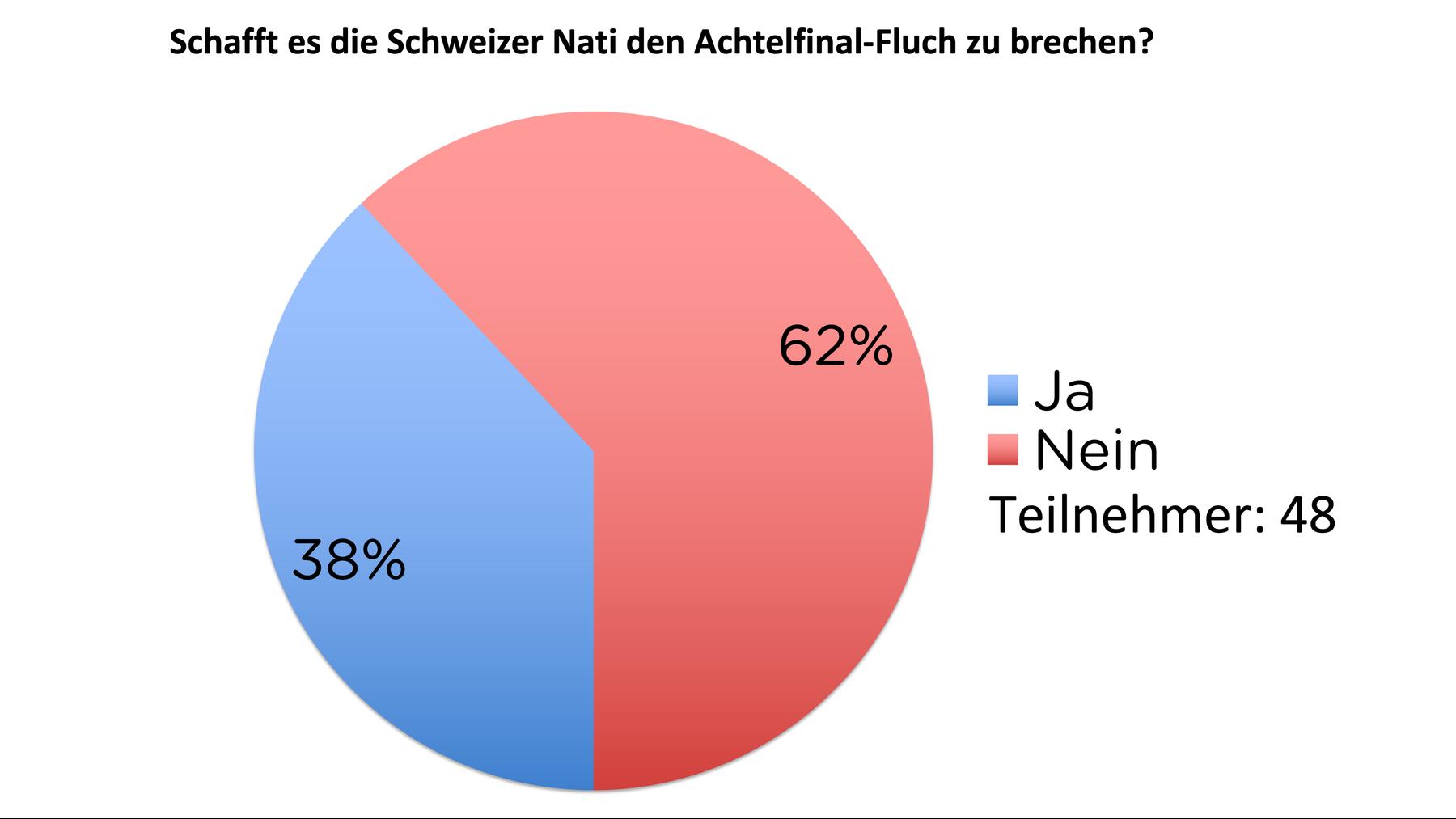 Ergebnisse der TED-Umfrage