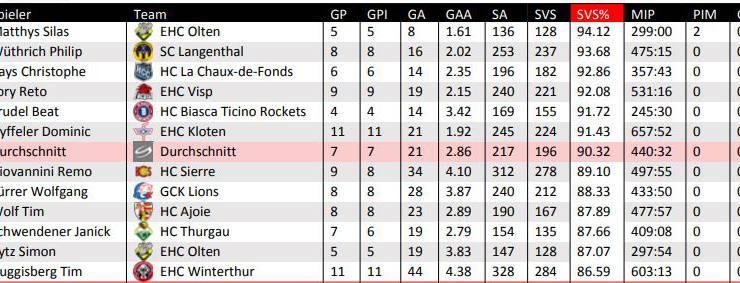 Die Goalie-Statistik