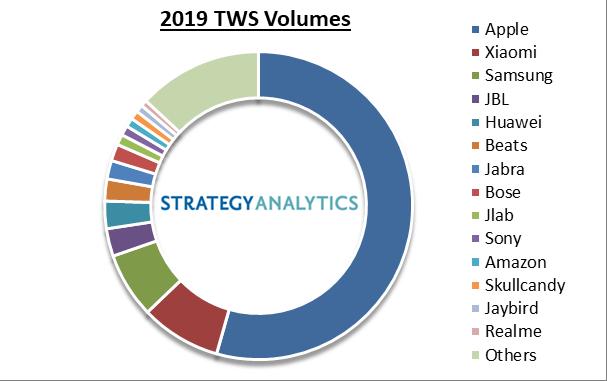 TWS Volumes 2019