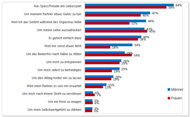 Das sind für Schweizer die Hauptgründe für Sex. (Grafik: Parship.ch)