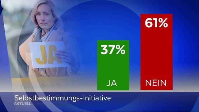 Umfragenresultate zu Abstimmungen
