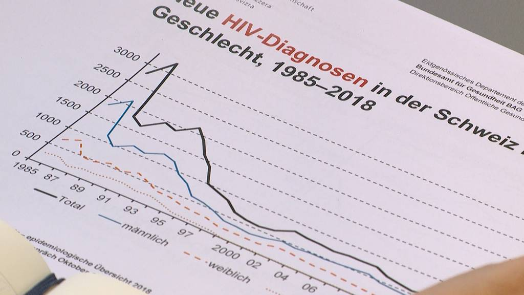 HIV-Diagnosen in der Schweiz auf historischem Tiefstand