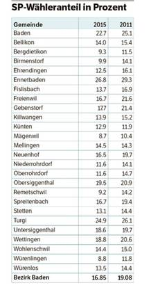 SP-Wähleranteil im Bezirk Baden in Prozent.