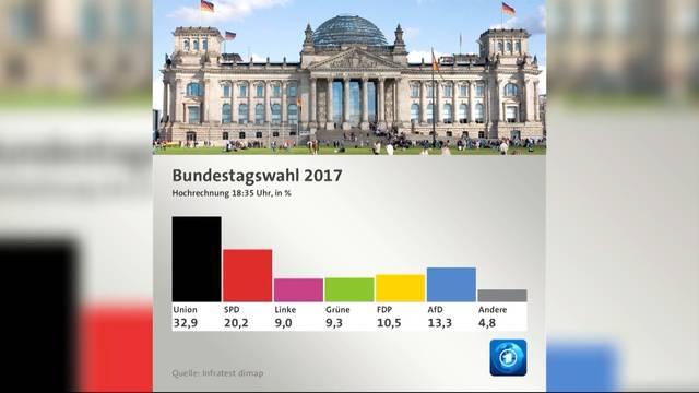 Angela Merkel gewinnt Bundestagswahlen