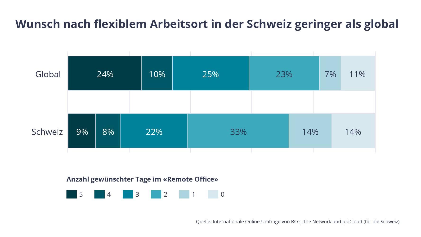 Wunsch nach flexiblem Arbeitsort in der Schweiz geringer als global