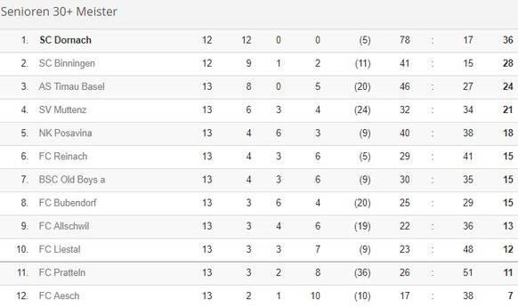Die Tabelle nach dem 12. Spieltag