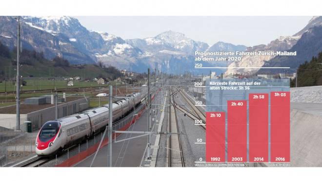 Die Reise von Zürich nach Mailand soll dereinst etwas über drei Stunden dauern. Das ist nur unwesentlich schneller als 2004 angekündigt. Foto: Keystone/Gaetan Bally