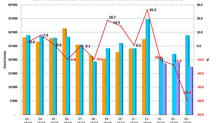 Die Neuwagen-Immatrikulationen sind im Vergleich zum Vorjahr empfindlich eingebrochen.