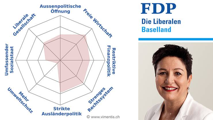 Das Profil von Daniela Schneeberger (FDP)
