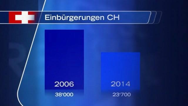 Weniger Einbürgerungen in der Schweiz