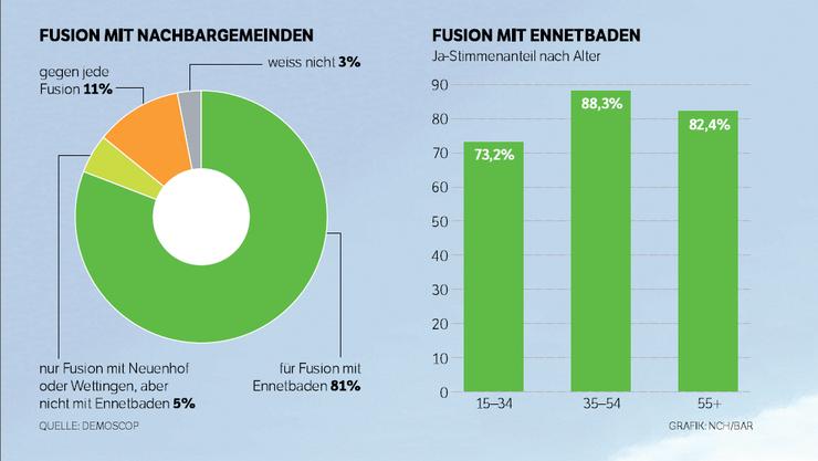 Repräsentative Umfrage von letztem Herbst: 4 von 5 Badenern wollten die Fusion.