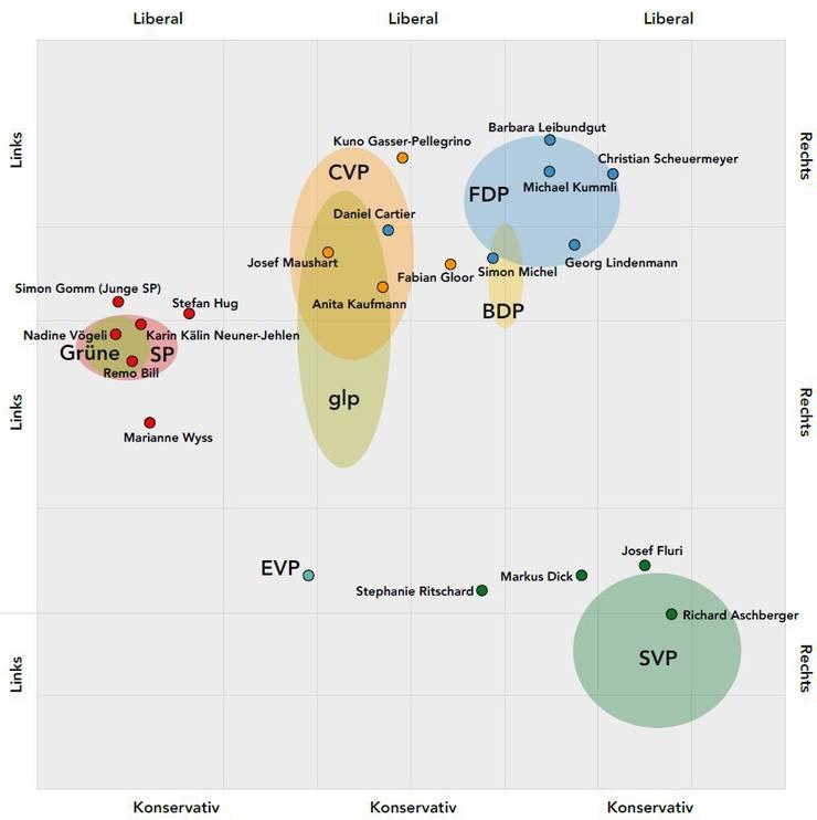 Nicht in der Grafik ist Christine Rütti (SVP, Balsthal). Sie hatte den Smartvote-Fragebogen, der hier als Basis dient, nicht ausgefüllt.