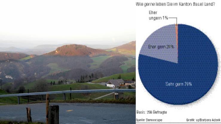 Eine repräsentative Umfrage des Instituts Demoscope zeigt: Die Einwohner von Baselland sind mit sich und der Umwelt sehr zufrieden.