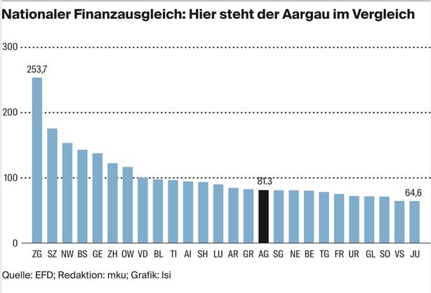 Der Ressourcenindex zeigt: Die wirtschaftliche Stärke des Kantons Zug ist unerreicht. Der Aargau steht derzeit auf Rang 16. 2015 lag er noch auf Rang 11.