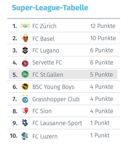 Die aktuelle Tabelle der Super League.