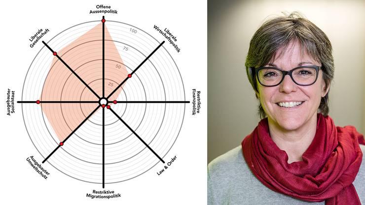 Regula Dell'Anno ist seit 2014 Stadträtin. Am 24. September will sie wiedergewählt werden, sie kandidiert zudem als Frau Vizeammann. Die Spider-Grafik zeigt ihr politisches Profil.