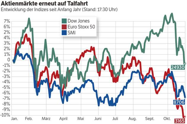 Die Nervosität An Den Börsen Steigt Sind Die Besten Zeiten Bereits