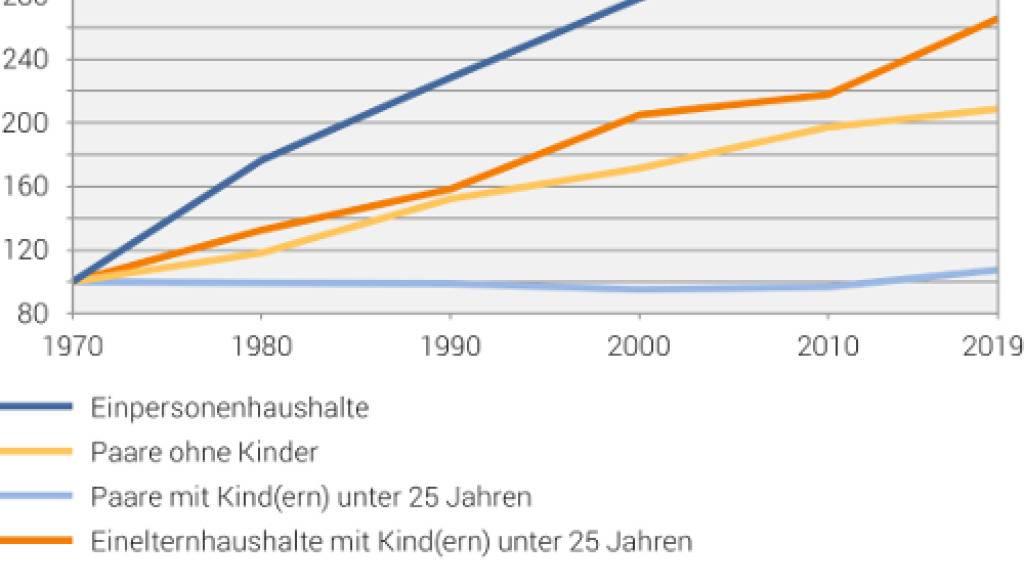 Der Singlehaushalt ist in der Schweiz mit Abstand die häufigste Wohnform. Der Einelternhaushalt ist die Wohnform, die in den letzten zehn Jahren den stärksten Anstieg verzeichnete (Grafik Bundesamt für Statistik)