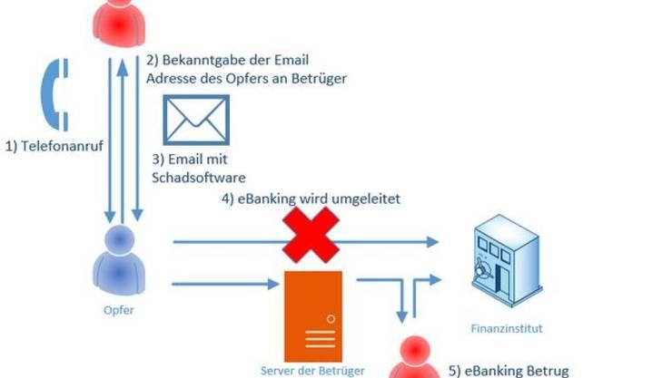 Die Melde- und Analysestelle Informationssicherung (MELANI) des Bundes warnt vor dubiosen Anrufen und ZIP-Dateien im Anhang von Mails.