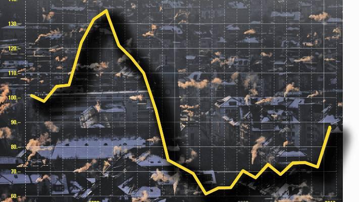 Heizöl-Hausse: Nach den Rekordständen im Jahr 2008 erholt sich der Brennstoff-Preis nun langsam wieder.