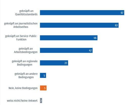 """""""Falls Medien mit öffentlichen Geldern gefördert werden, sollten diese Förderungen an Bedingungen geknüpft sein?"""" in % Stimmberechtigter"""