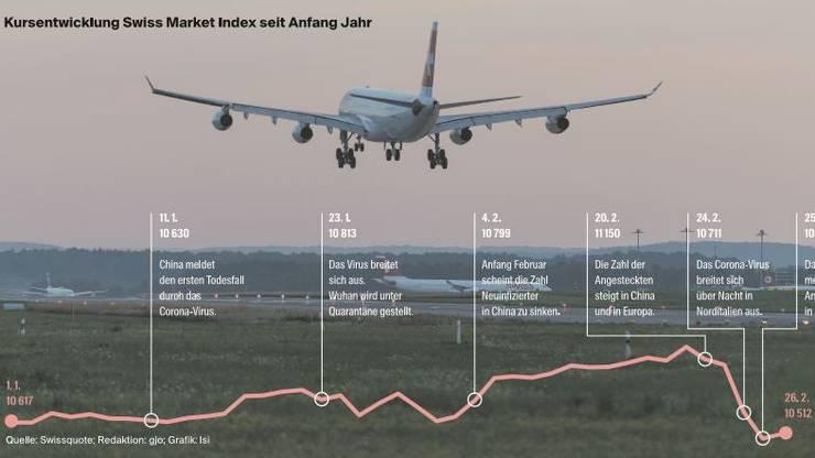 Nicht nur die Aktienkurse haben auf das Corona-Virus reagiert, sondern auch Airlines, welche wegen der Krankheit Flüge streichen mussten. (Symbolbild)