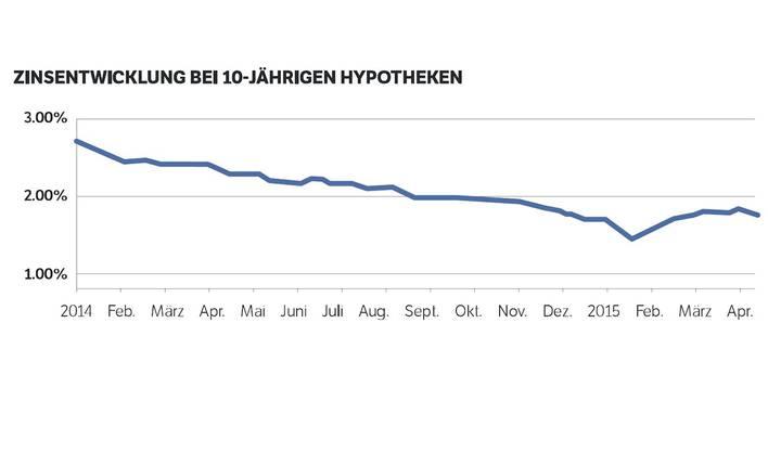 Zinsentwicklung bei 10-jährigen Hypotheken (Quelle: Comparis)