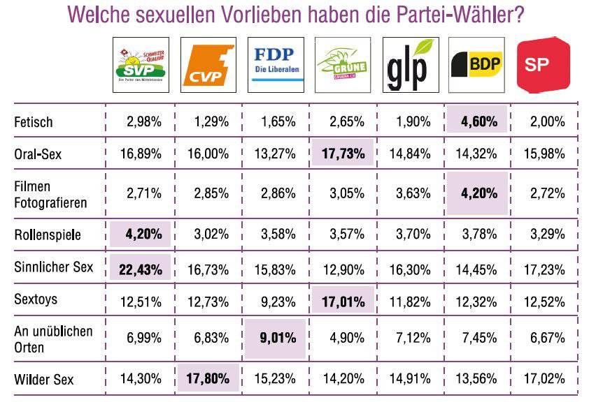 Grüne stehen auf Oral-Sex und Sextoys; SVPler auf Rollenspiele und sinnlichen Sex. (Grafik: c-date.ch)