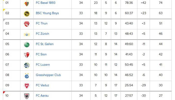 Die Super-League-Rangliste, Stand Mittwochabend.