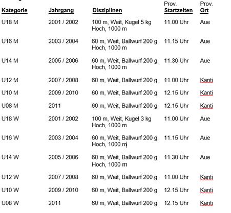 Kategorien und Startzeiten